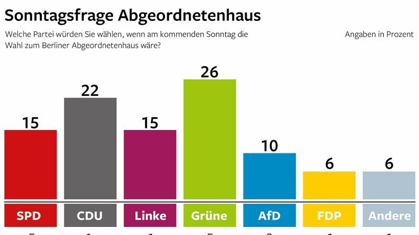 Grüne erreichen 26 Prozent, SPD nur noch bei...