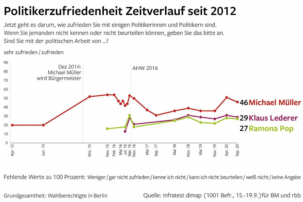 Politikerzufriedenheit Zeitverlauf seit 2012