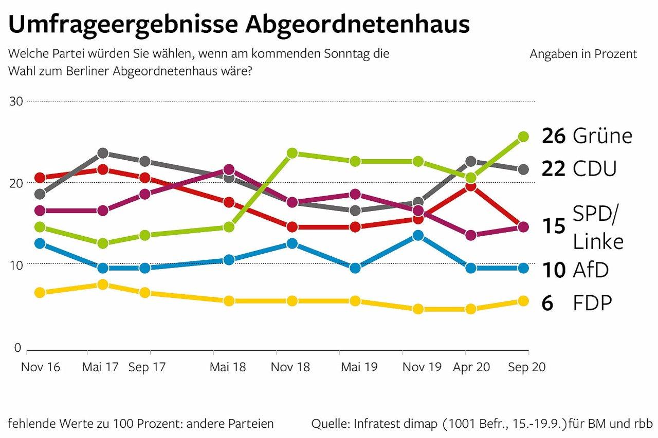 Umfrageergebnisse Abgeordnetenhaus