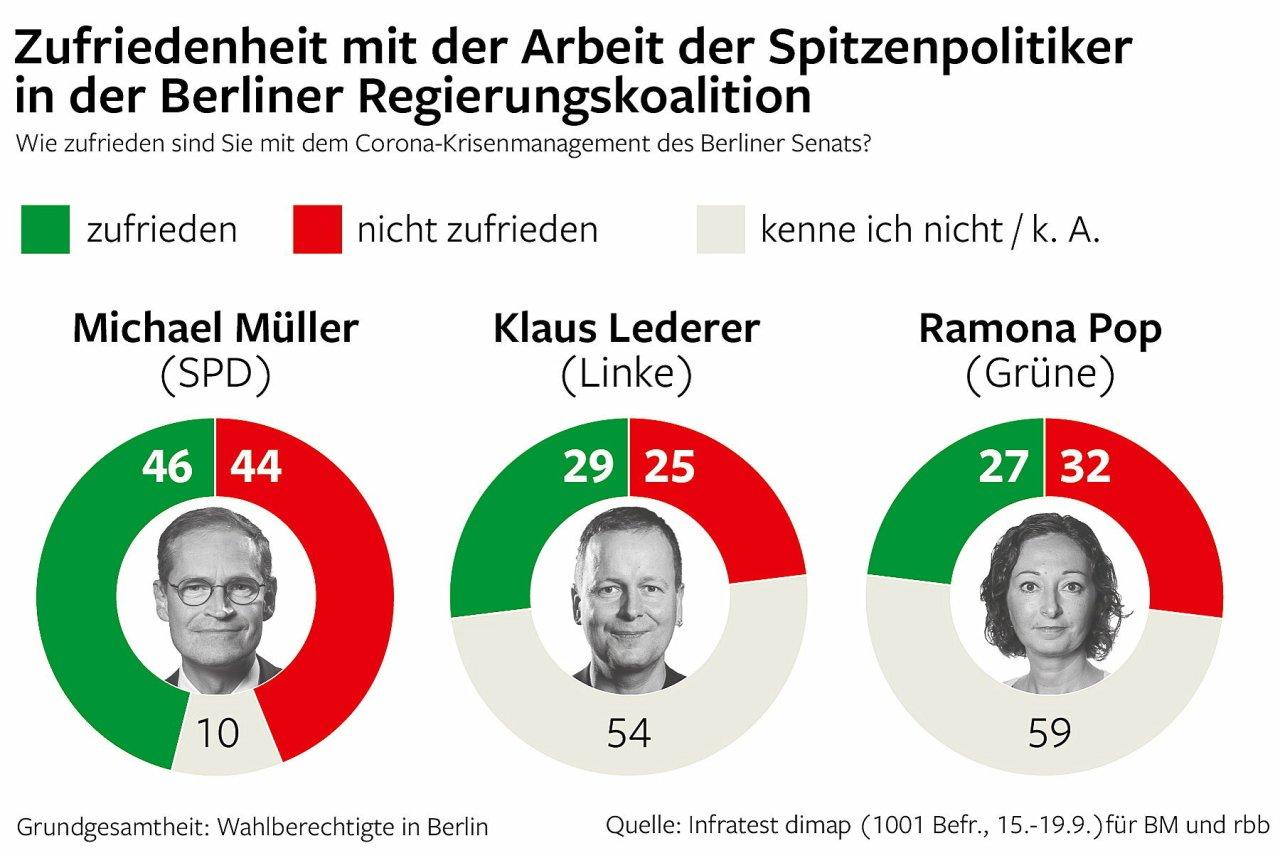 Zufriedenheit mit der Arbeit der Spitzenpolitiker in der Berliner Regierungsfraktion