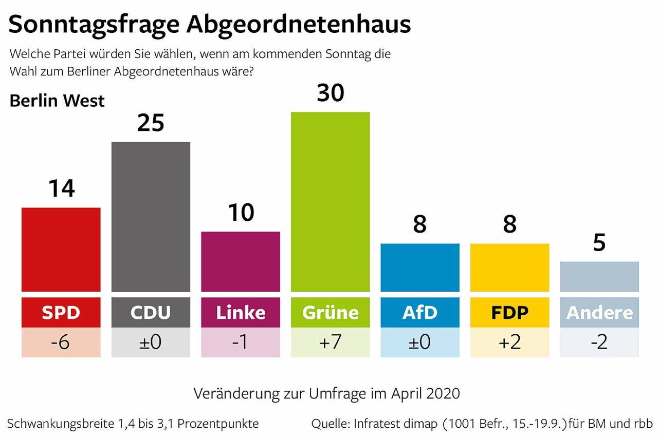 Berlin Trend in Berlin West: Sonntagsfrage Abgeordnetenhaus