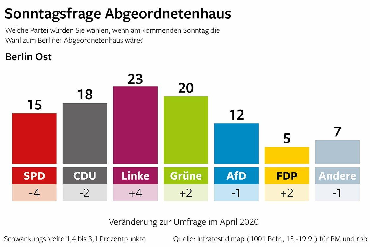 Berlin Trend in Berlin Ost: Sonntagsfrage Abgeordnetenhaus