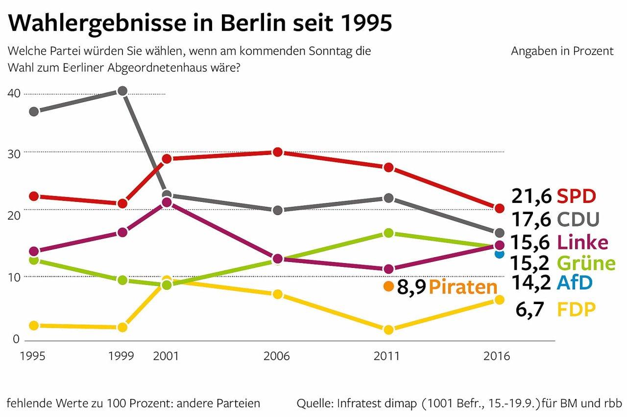 Wahlergebnisse in Berlin seit 1995