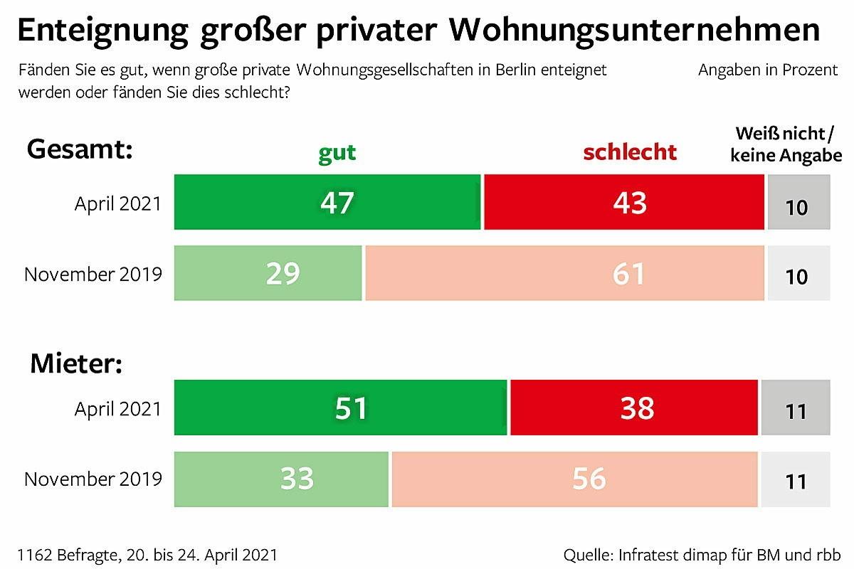 2. Teil des Berlin Trend zum Mietendeckel, Mietenpolitik und die Enteignung großer Wohnungsunternehmen