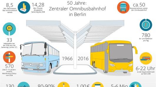 Zahlen und Fakten zum Berliner ZOB