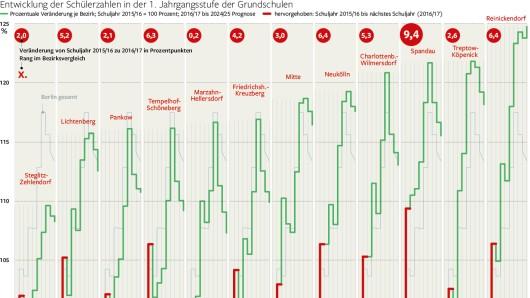 Unsere Grafik zeigt die Entwicklung der Schülerzahlen in den einzelnen Bezirken
