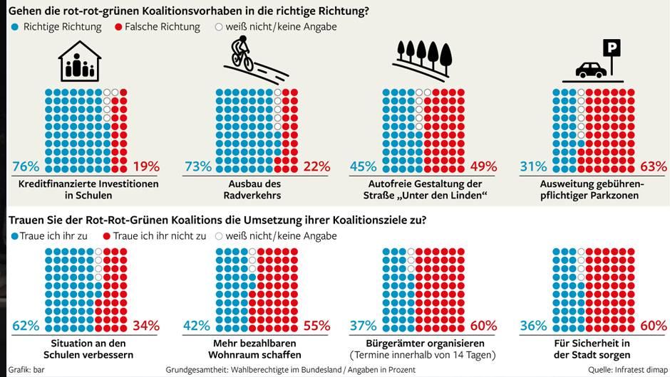 63 Prozent Der Berliner Sind Gegen Ausweitung Der Parkzonen Berlin