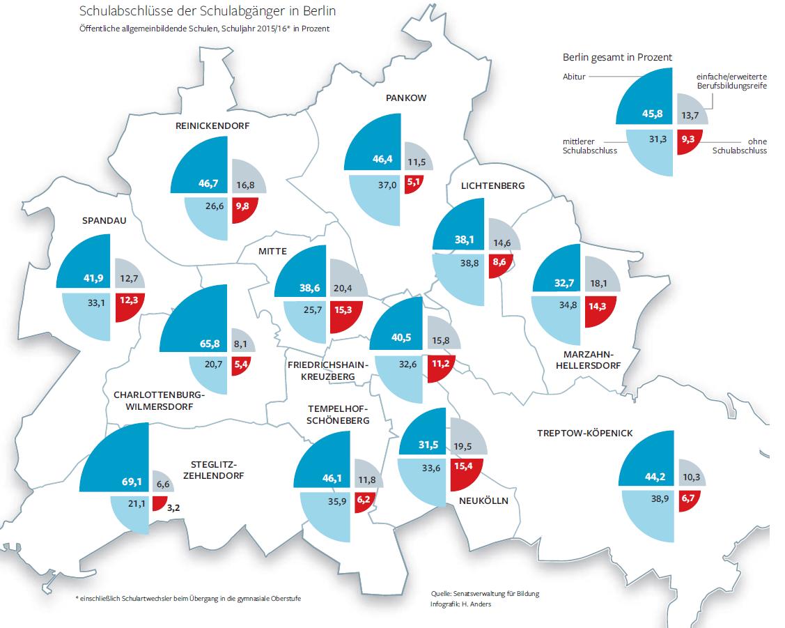 In Steglitz-Zehlendorf machten knapp 70 Prozent aller Schüler des Abschlussjahrgangs das Abitur