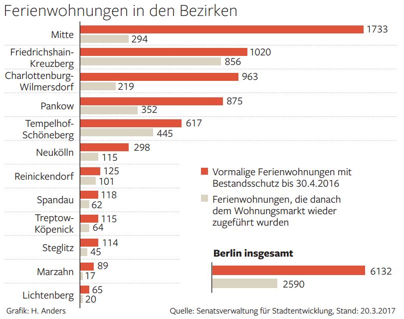 Der Widerstand Der Vermieter Von Ferienwohnungen Berliner Morgenpost