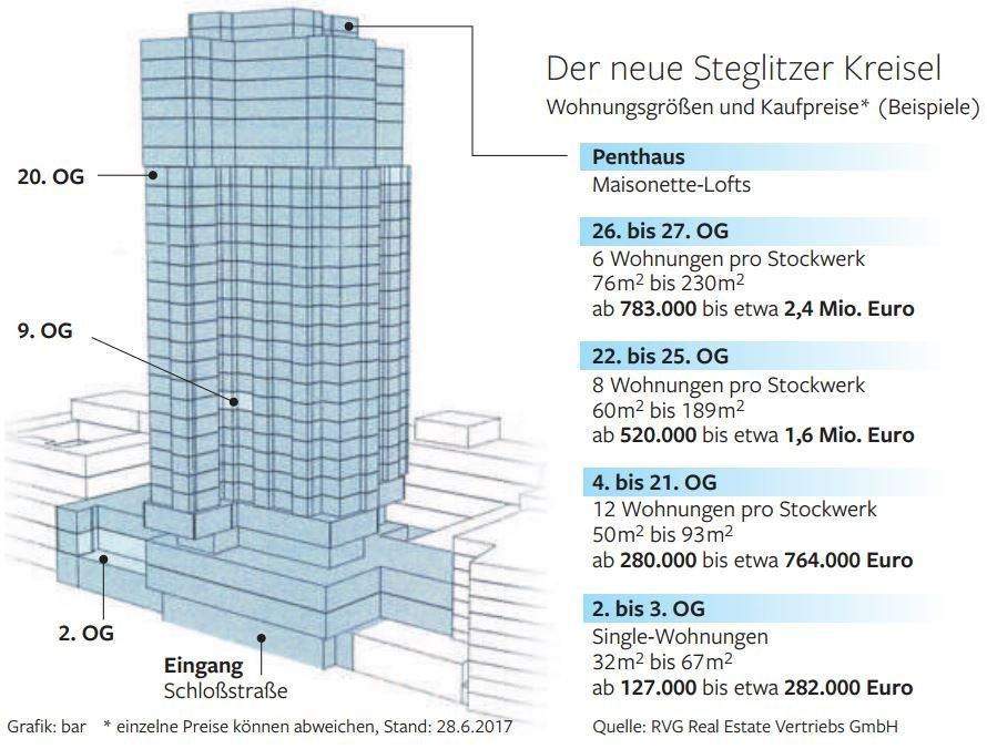 Wohnung In Steglitz