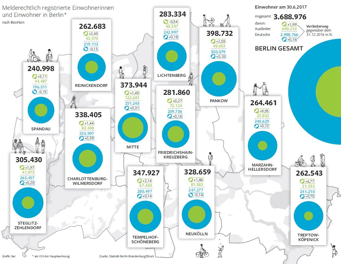 der boom h lt an berlin z hlt mehr einwohner berlin aktuelle nachrichten berliner morgenpost. Black Bedroom Furniture Sets. Home Design Ideas