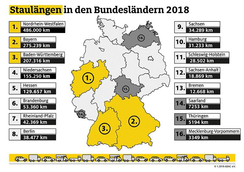 Adac Staubilanz 2018 Mittwoch Ist Der Schlimmste Reisetag Berlin