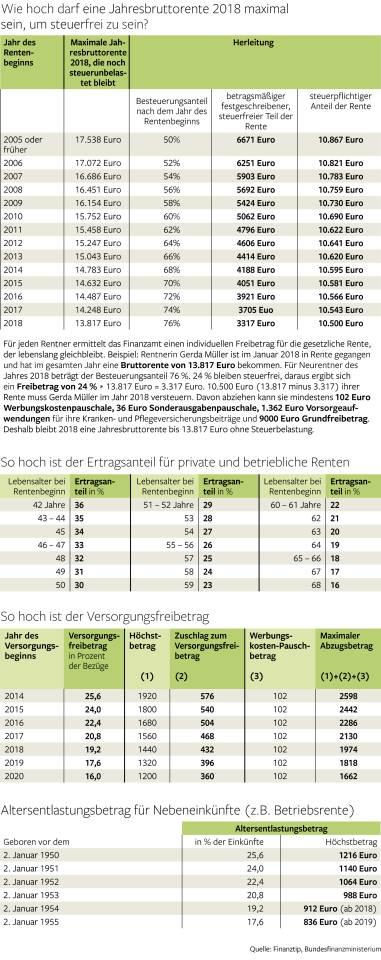 Steuererklärung 2018 Das Müssen Rentner Wissen Berlin Aktuelle