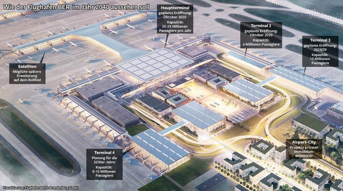 Wie der Flughafen BER im Jahr 2040 aussehen soll.