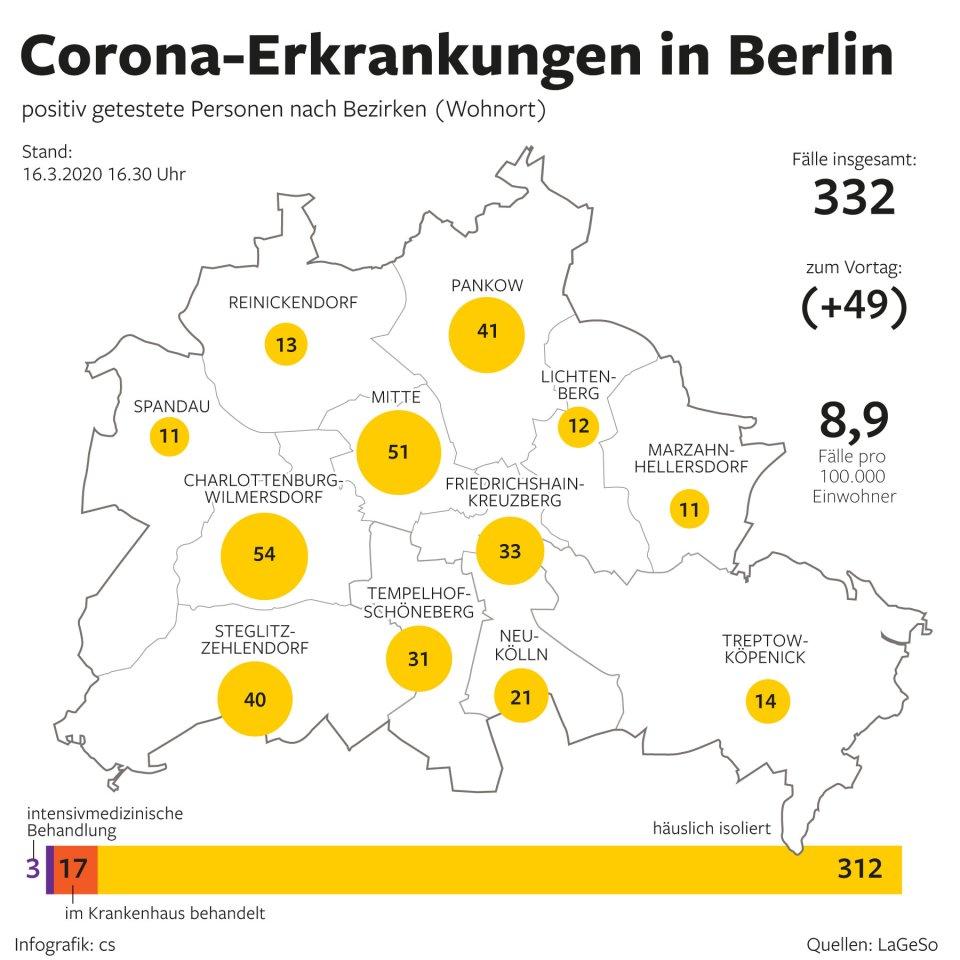 Corona Berlin Bezirke Zahlen