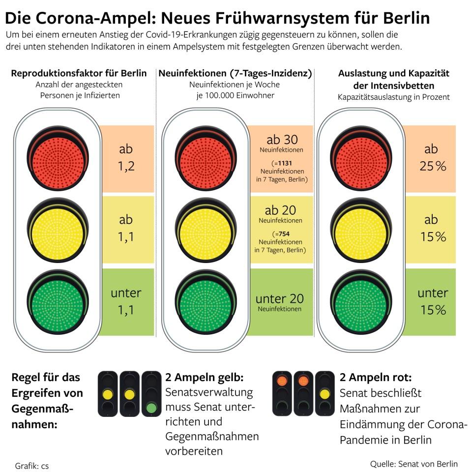 Coronavirus in Berlin: Mit einer Corona-Ampel will der Senat auf die Pandemie reagieren und im Zweifel Lockerungen streichen.