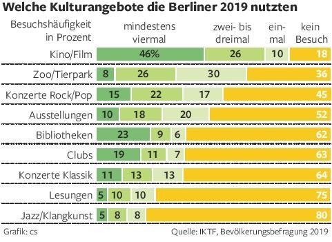 Ein Forschungsprojekt untersucht die kulturelle Teilhabe der Berliner Bevölkerung. Geantwortet haben zufällig ausgewählte Bürger.