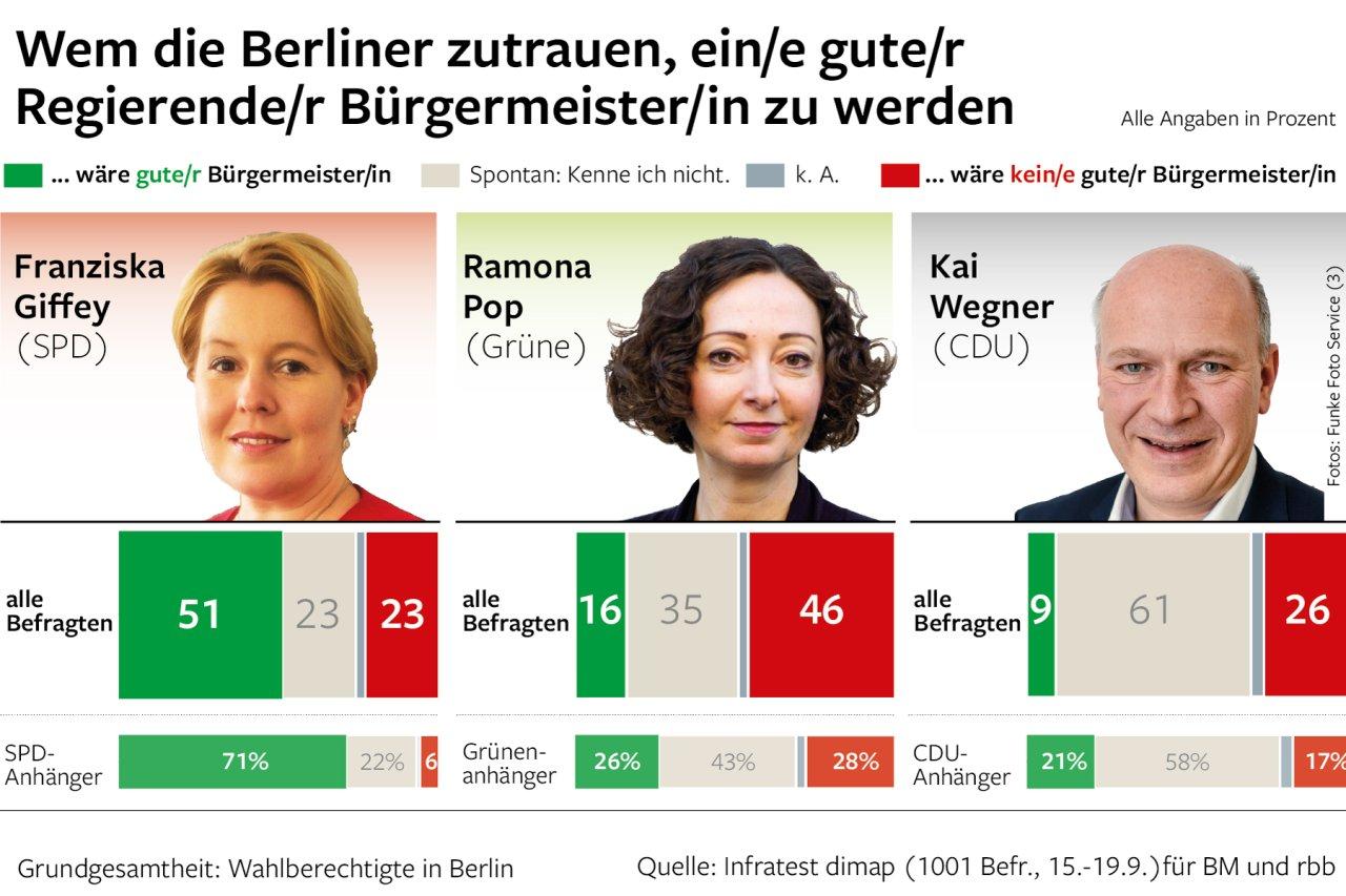 Wem die Berliner zutrauen, ein/e gute/r Regierende/r Bürgermeister/in zu werden.