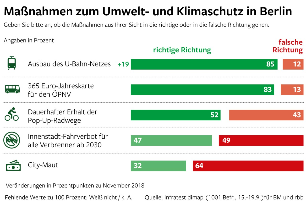 Der Berlin Trend zur Verkehrspolitik zeigt jedoch große Meinungsunterschiede zwischen Bewohnern der Innenstadt und der Außenbezirke.