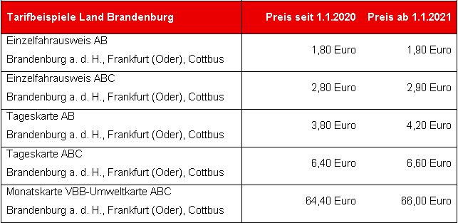 Das sind die Tarife für Brandenburg.