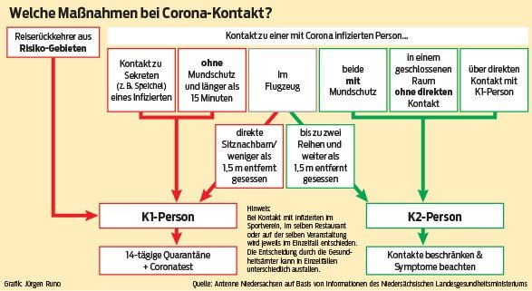 Welche Maßnahmen bei Corona-Kontakt