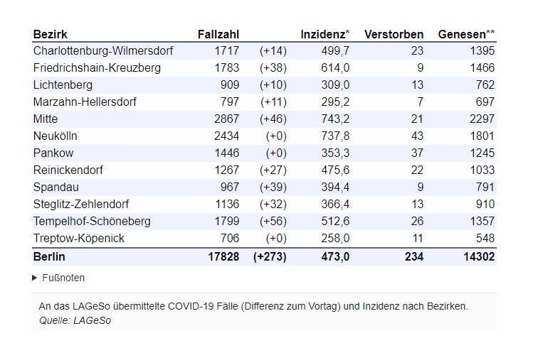 Corona Newsblog Berlin 293 Neuinfektionen 7 Tage Inzidenz Steigt Auf 58 2 Berliner Morgenpost