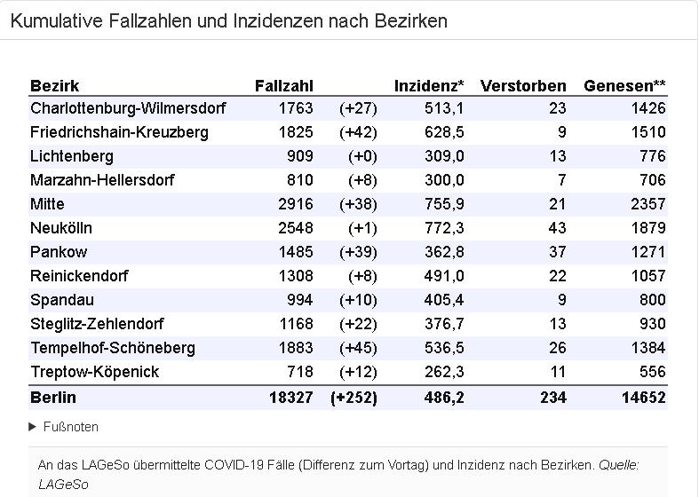 Die Fallzahlen und Inzidenzen nach Bezirken
