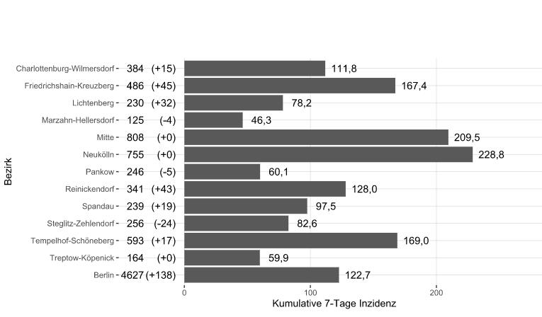 Inzidenzen der vergangenen 7 Tage nach Bezirken