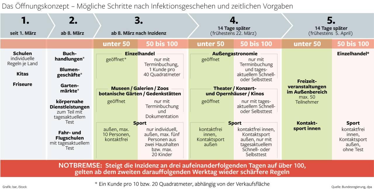Corona in Berlin Inzidenz in Pankow bei 25,25, in Tempelhof ...