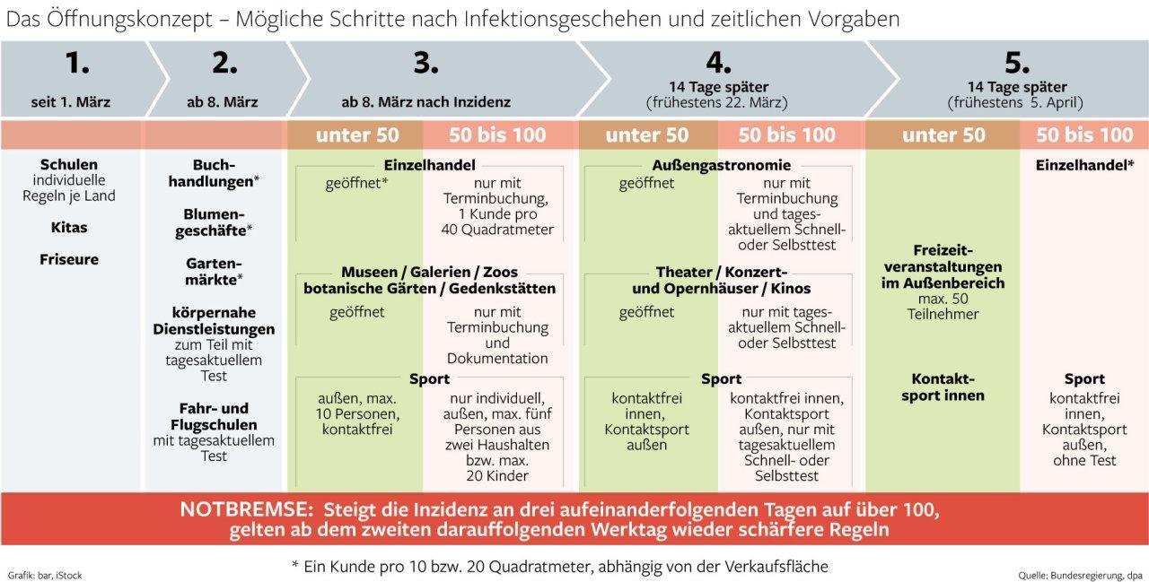 Berlin Regelungen Corona