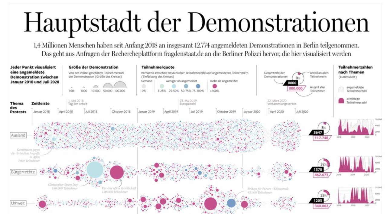 """In der Printkategorie gab es für die Infografikseite """"Hauptstadt der Demonstrationen"""" die höchste Auszeichnung."""