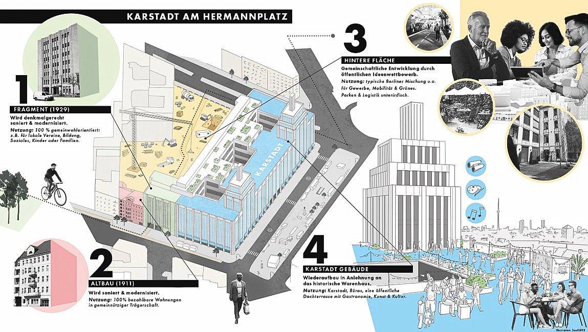 So sehen die Pläne für Karstadt am Hermannplatz aus, die die Signa-Gruppe auf der Homepage www.nichtohneeuch.berlin ab Montag präsentiert