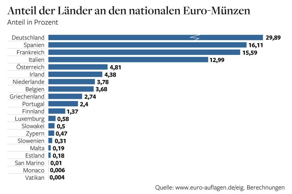 Die Kuriosen Geheimnisse Der Euro Münzen Wirtschaft News Zu